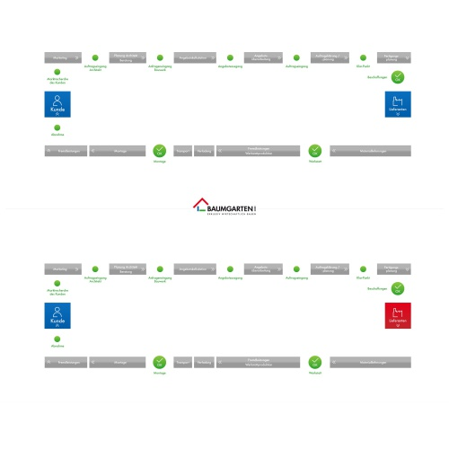 ansprechende Grafik für Leistungserstellungsprozess (Wertstrom) eines Holzbauunternehmens - Infografiken