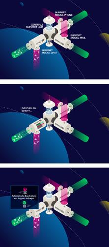"""Visualisierung """"Space Station"""" Contact Center für KI-Lösung"""